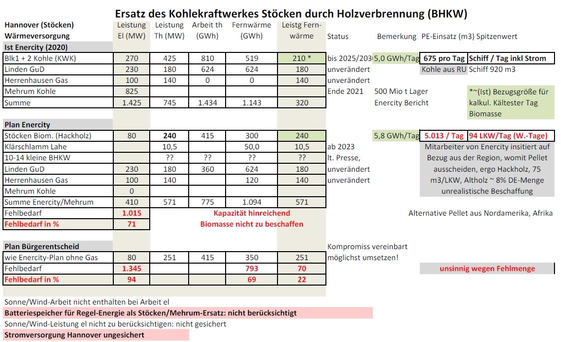 Kalkulation Hannover