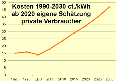 Private Stromkosten 1990-2030